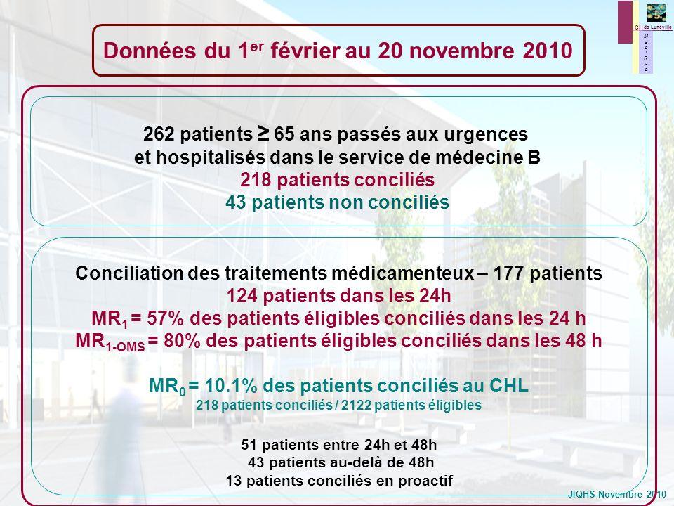 JIQHS Novembre 2010 Indicateurs MedRec (MR) de lOMS MR 2 = 1.00 divergence IND par patient concilié soit 219 divergences IND / 218 patients conciliés MR 3 = 0,96 divergence NI par patient concilié soit 210 divergences NI / 218 patients conciliés MR 4 = 39% des patients avec au moins une divergence NI soit 85 patients ayant au moins une divergence NI / 218 patients conciliés MR 5 = MR 5 = 40% des patients sans aucune divergence soit 87 patients sans divergence / 218 patients conciliés Données du 1 er février au 20 novembre 2010 M e d R e c M e d R e c CH de Lunéville