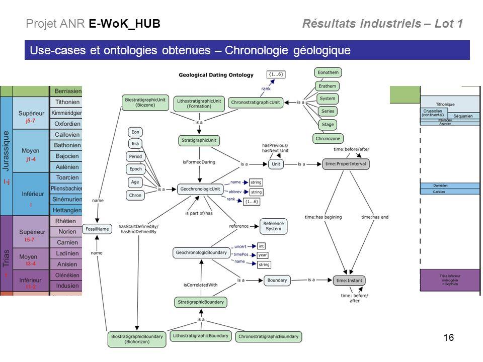 16 Use-cases et ontologies obtenues – Chronologie géologique Projet ANR E-WoK_HUB Résultats industriels – Lot 1