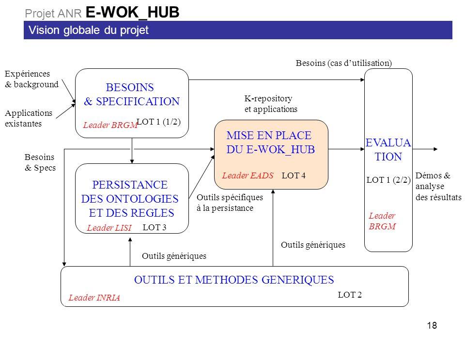 18 BESOINS & SPECIFICATION LOT 1 (1/2) MISE EN PLACE DU E-WOK_HUB LOT 4 PERSISTANCE DES ONTOLOGIES ET DES REGLES LOT 3 EVALUA TION LOT 1 (2/2) OUTILS