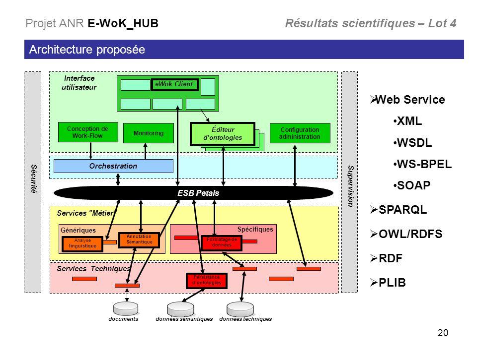 20 Architecture proposée Applications Distribution et messaging Génériques Spécifiques Portail Interface utilisateur données sémantiquesdocuments Conc