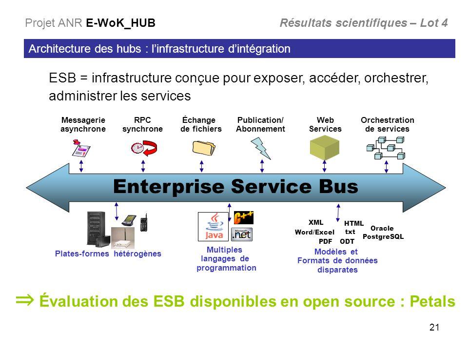 21 Architecture des hubs : linfrastructure dintégration Projet ANR E-WoK_HUB Résultats scientifiques – Lot 4 ESB = infrastructure conçue pour exposer,
