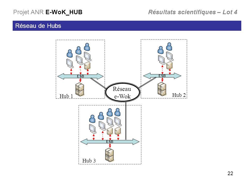 22 Réseau de Hubs Projet ANR E-WoK_HUB Résultats scientifiques – Lot 4 ESB Réseau e-Wok Hub 1 Hub 2 Hub 3