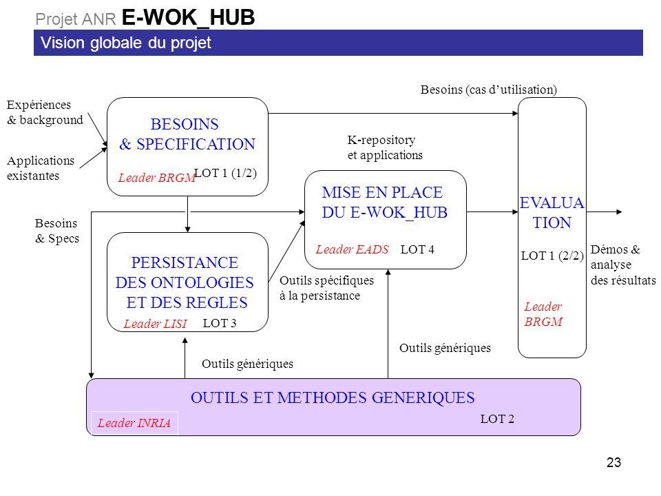 23 BESOINS & SPECIFICATION LOT 1 (1/2) MISE EN PLACE DU E-WOK_HUB LOT 4 PERSISTANCE DES ONTOLOGIES ET DES REGLES LOT 3 EVALUA TION LOT 1 (2/2) OUTILS ET METHODES GENERIQUES LOT 2 Expériences & background Applications existantes Besoins (cas dutilisation) Démos & analyse des résultats Outils spécifiques à la persistance Outils génériques K-repository et applications Leader BRGM Leader EADS Leader LISI Leader INRIA Leader BRGM Besoins & Specs Vision globale du projet Projet ANR E-WOK_HUB