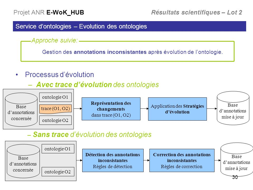 30 Processus dévolution –Avec trace dévolution des ontologies Service dontologies – Evolution des ontologies Projet ANR E-WoK_HUB Résultats scientifiq