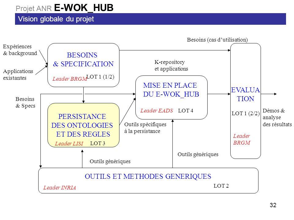 32 BESOINS & SPECIFICATION LOT 1 (1/2) MISE EN PLACE DU E-WOK_HUB LOT 4 PERSISTANCE DES ONTOLOGIES ET DES REGLES LOT 3 EVALUA TION LOT 1 (2/2) OUTILS ET METHODES GENERIQUES LOT 2 Expériences & background Applications existantes Besoins (cas dutilisation) Démos & analyse des résultats Outils spécifiques à la persistance Outils génériques K-repository et applications Leader BRGM Leader EADS Leader LISI Leader INRIA Leader BRGM Besoins & Specs Vision globale du projet Projet ANR E-WOK_HUB