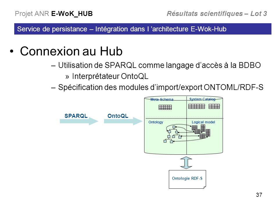 37 Connexion au Hub –Utilisation de SPARQL comme langage daccès à la BDBO »Interprétateur OntoQL –Spécification des modules dimport/export ONTOML/RDF-S Service de persistance – Intégration dans l architecture E-Wok-Hub Projet ANR E-WoK_HUB Résultats scientifiques – Lot 3 Ontologie RDF-S SPARQLOntoQL Ontology Meta-Schema System Catalog Logical model