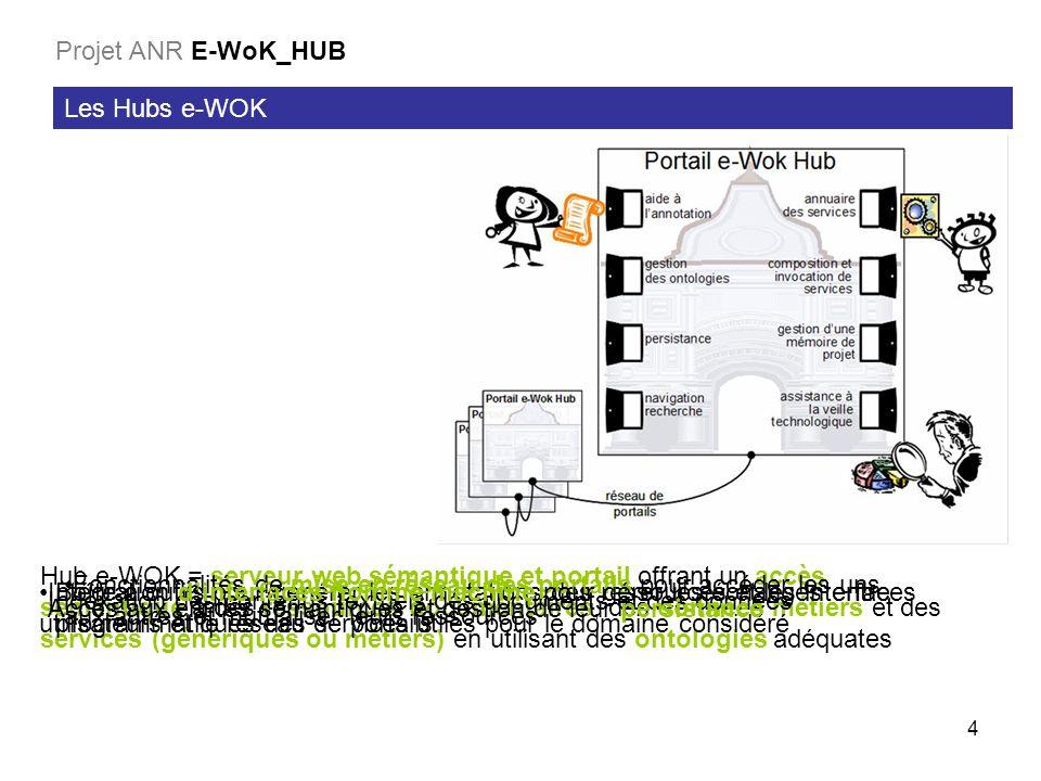 4 Les Hubs e-WOK Projet ANR E-WoK_HUB Hub e-WOK = serveur web sémantique et portail offrant un accès sémantique à des ressources documentaires, des données métiers et des services (génériques ou métiers) en utilisant des ontologies adéquates Indexation des contenus textuels des documents et des données Boîte à outils pour générer les annotations des ressources et les interfaces programmatiques des services utiles pour le domaine considéré Accès aux entités sémantiques et gestion de leur persistance Fonctionnalités de mise en réseau des portails pour accéder les uns aux autres et mutualiser leurs ressources Intégration dinterfaces homme machine pour gérer les échanges entre utilisateurs et le réseau de portails