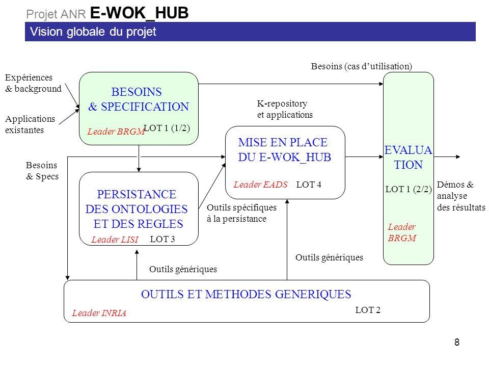 8 BESOINS & SPECIFICATION LOT 1 (1/2) MISE EN PLACE DU E-WOK_HUB LOT 4 PERSISTANCE DES ONTOLOGIES ET DES REGLES LOT 3 EVALUA TION LOT 1 (2/2) OUTILS ET METHODES GENERIQUES LOT 2 Expériences & background Applications existantes Besoins (cas dutilisation) Démos & analyse des résultats Outils spécifiques à la persistance Outils génériques K-repository et applications Leader BRGM Leader EADS Leader LISI Leader INRIA Leader BRGM Besoins & Specs Vision globale du projet Projet ANR E-WOK_HUB