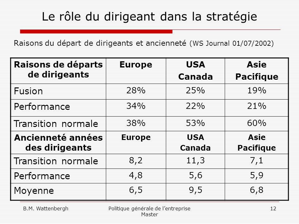 B.M. WattenberghPolitique générale de lentreprise Master 12 Le rôle du dirigeant dans la stratégie Raisons de départs de dirigeants EuropeUSA Canada A