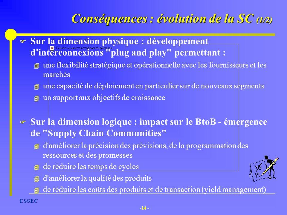 -14 - ESSEC Conséquences : évolution de la SC (1/2) F Sur la dimension physique : développement d'interconnexions