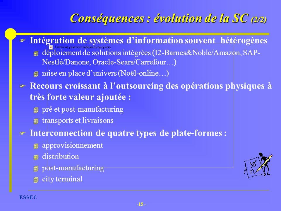 -15 - ESSEC Conséquences : évolution de la SC (2/2) F Intégration de systèmes dinformation souvent hétérogènes 4 déploiement de solutions intégrées (I