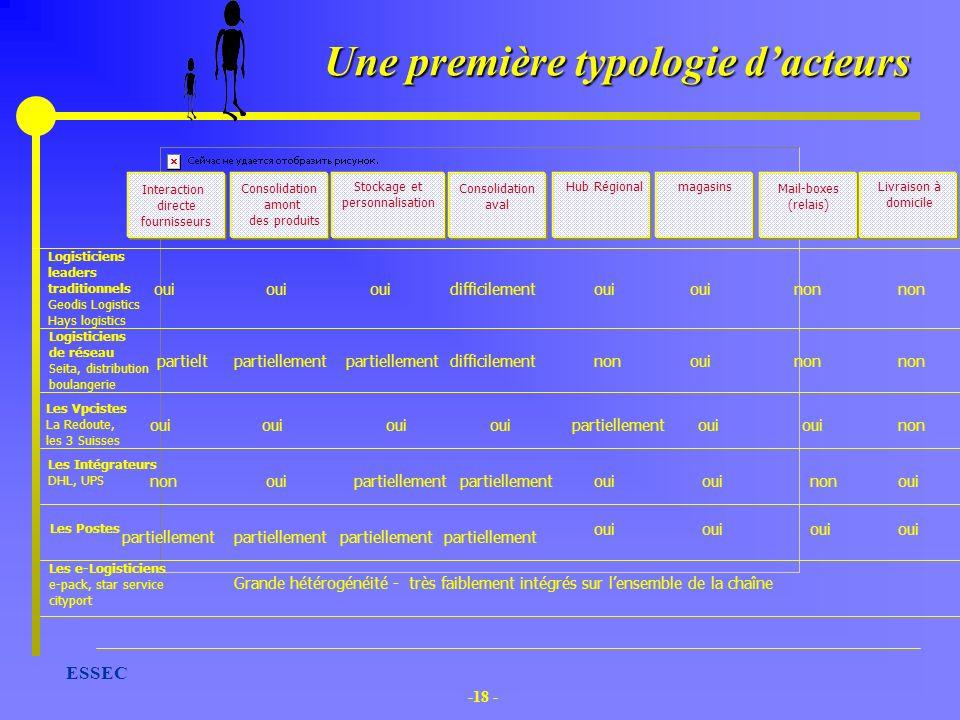 -18 - ESSEC Une première typologie dacteurs Logisticiens leaders traditionnels Geodis Logistics Hays logistics Les Vpcistes La Redoute, les 3 Suisses