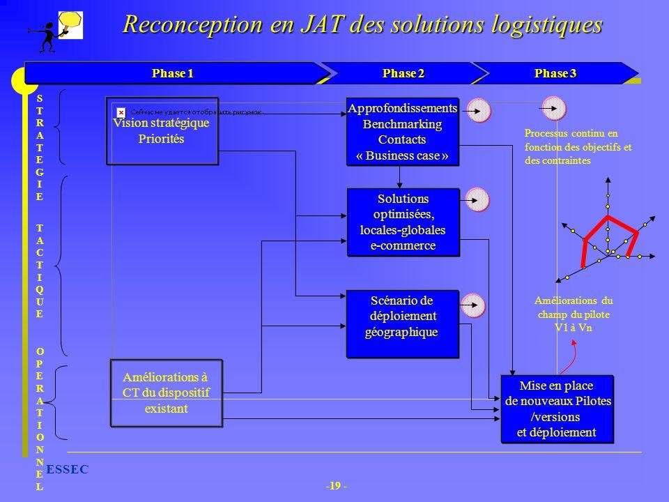 -19 - ESSEC Reconception en JAT des solutions logistiques Scénario de déploiement géographique Approfondissements Benchmarking Contacts « Business cas