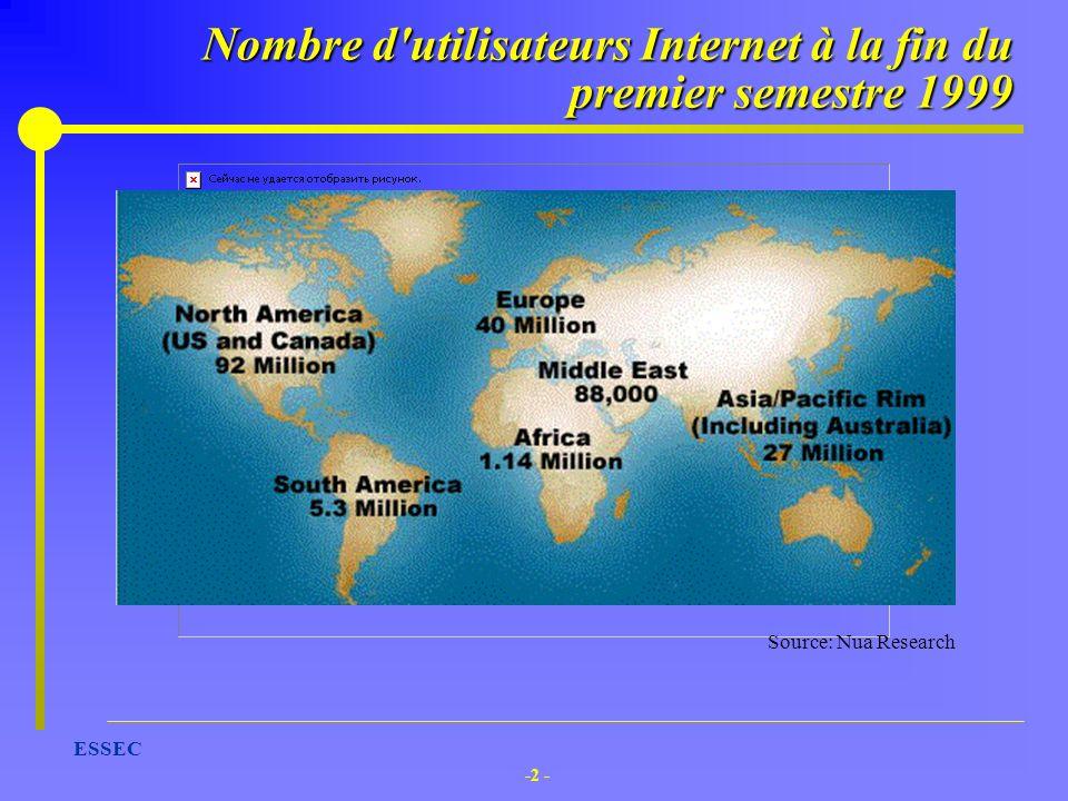 -2 - ESSEC Source: Nua Research Nombre d'utilisateurs Internet à la fin du premier semestre 1999