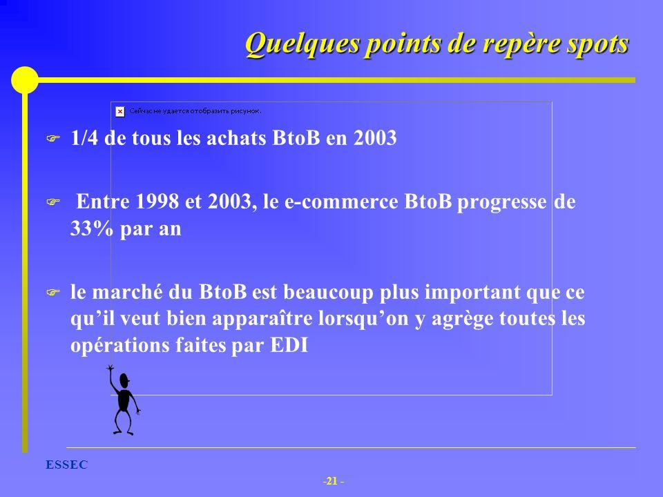 -21 - ESSEC Quelques points de repère spots F 1/4 de tous les achats BtoB en 2003 F Entre 1998 et 2003, le e-commerce BtoB progresse de 33% par an F l