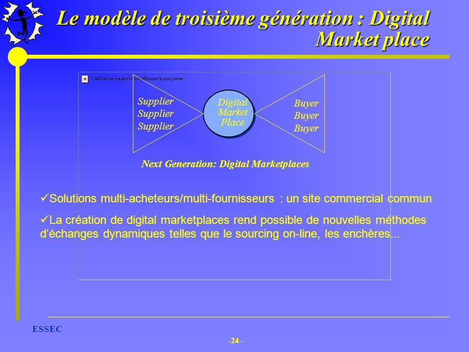-24 - ESSEC Le modèle de troisième génération : Digital Market place Buyer Buyer Buyer Digital Market Place Supplier Supplier Supplier Solutions multi