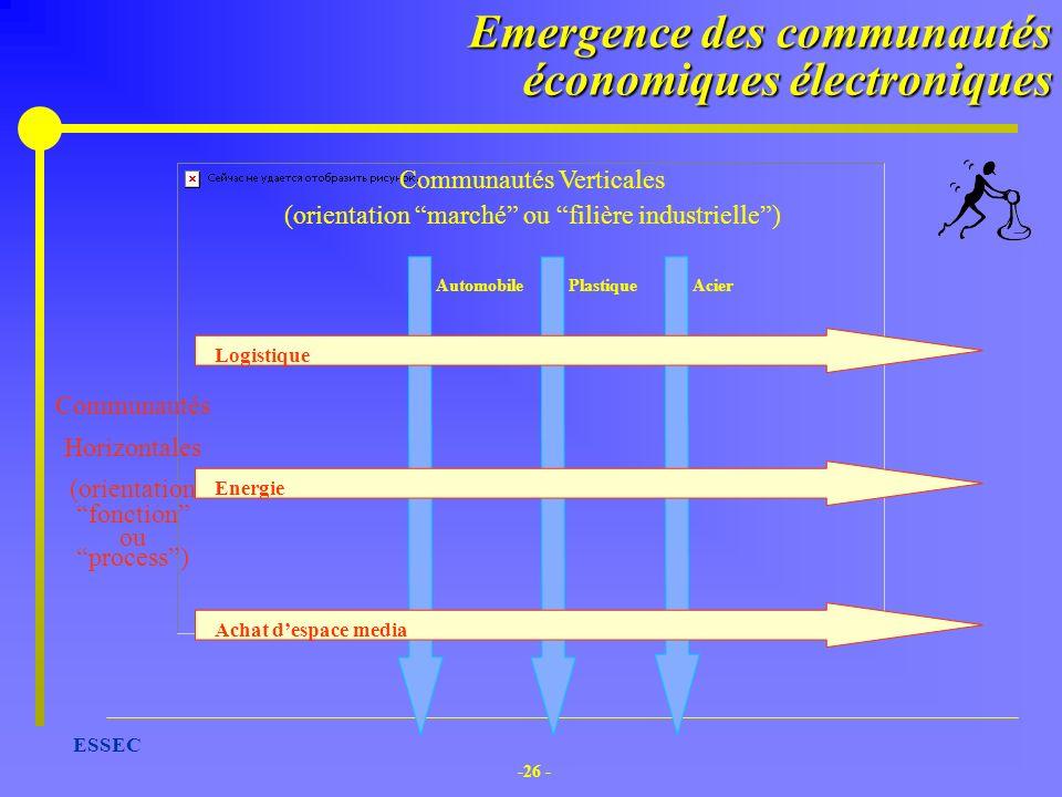 -26 - ESSEC Plastique Acier Communautés Verticales (orientation marché ou filière industrielle) Automobile Communautés Horizontales (orientation fonct