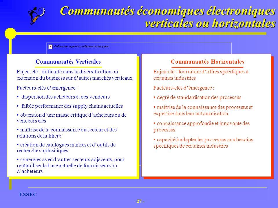 -27 - ESSEC Communautés Verticales Enjeu-clé : difficulté dans la diversification ou extension du business sur dautres marchés verticaux Facteurs-clés
