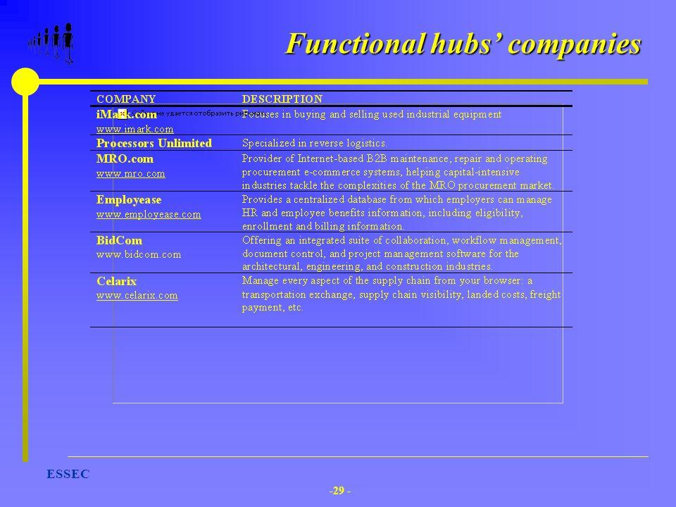 -29 - ESSEC Functional hubs companies