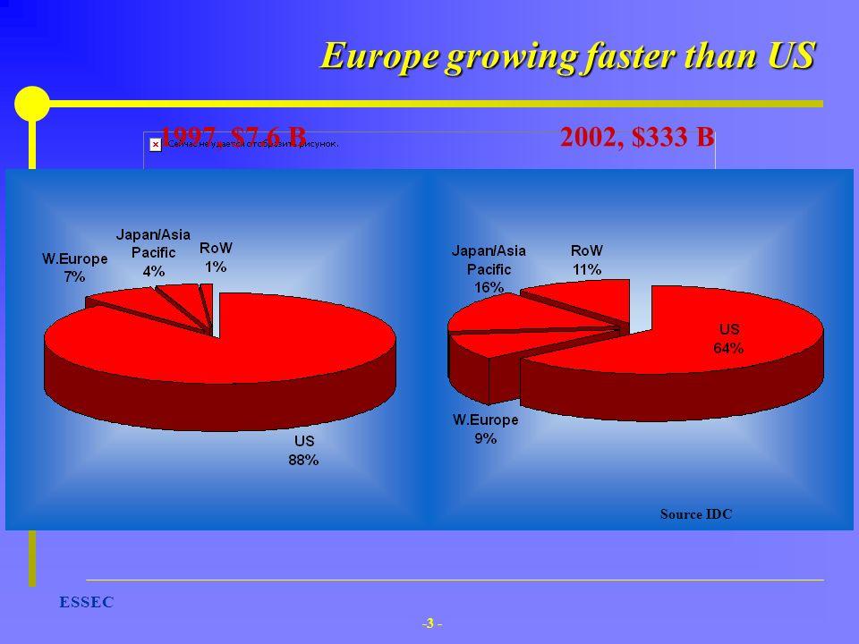 -3 - ESSEC 1997, $7.6 B2002, $333 B Source IDC Europe growing faster than US