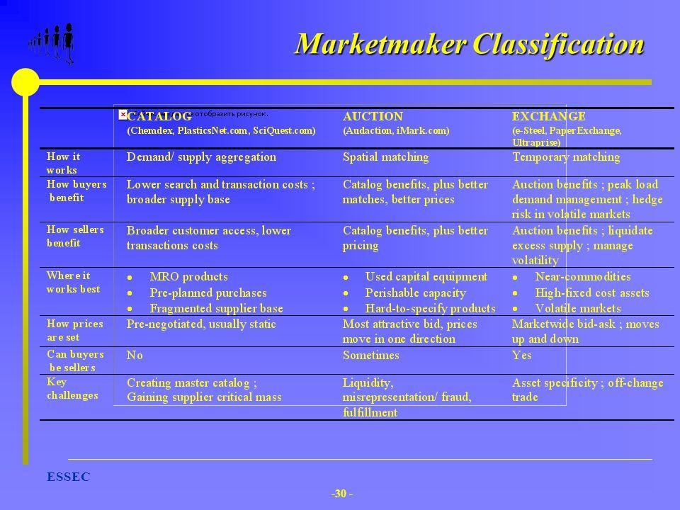 -30 - ESSEC Marketmaker Classification