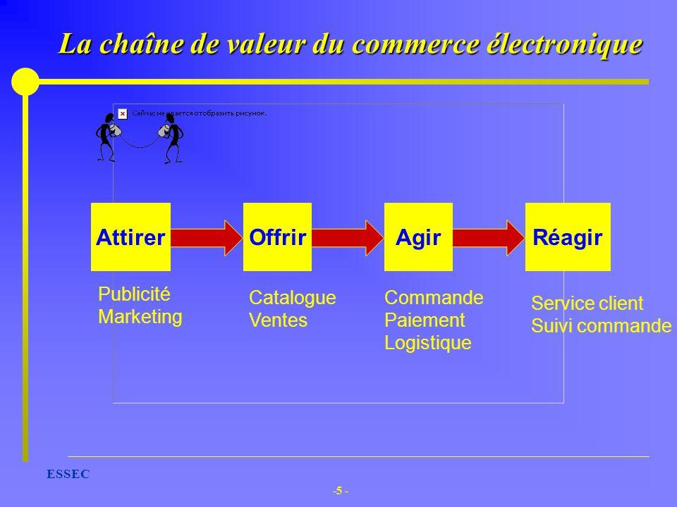 -5 - ESSEC La chaîne de valeur du commerce électronique AttirerOffrir Agir Réagir Publicité Marketing Catalogue Ventes Commande Paiement Logistique Se