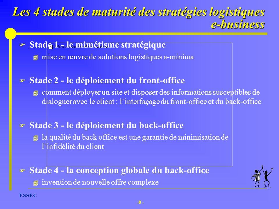 -8 - ESSEC Les 4 stades de maturité des stratégies logistiques e-business F Stade 1 - le mimétisme stratégique 4 mise en œuvre de solutions logistique
