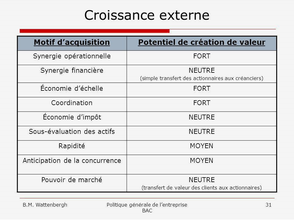 B.M. WattenberghPolitique générale de lentreprise BAC 31 Croissance externe Motif dacquisitionPotentiel de création de valeur Synergie opérationnelleF