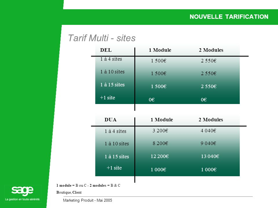 Marketing Produit - Mai 2005 NOUVELLE TARIFICATION Tarif Multi - sites 1 à 4 sites 1 Module2 Modules 1 5002 550 1 500 DEL 1 à 10 sites 1 à 15 sites +1 site 1 5002 550 00 1 module = B ou C - 2 modules = B & C Boutique, Client 1 à 4 sites 1 Module2 Modules 3 2004 040 13 04012 200 DUA 1 à 10 sites 1 à 15 sites 8 2009 040 1 000 +1 site