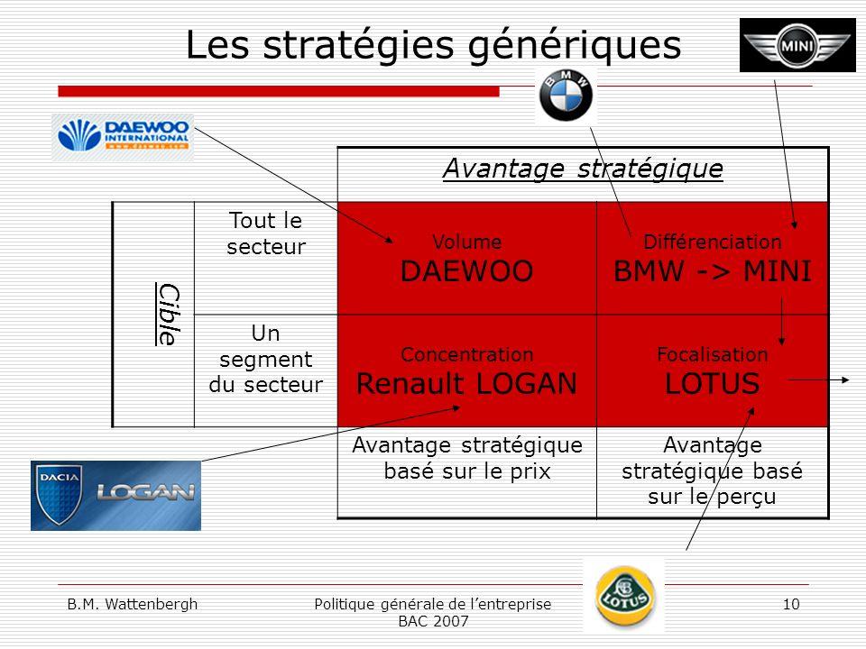 B.M. WattenberghPolitique générale de lentreprise BAC 2007 10 Les stratégies génériques Avantage stratégique Cible Tout le secteur Volume DAEWOO Diffé