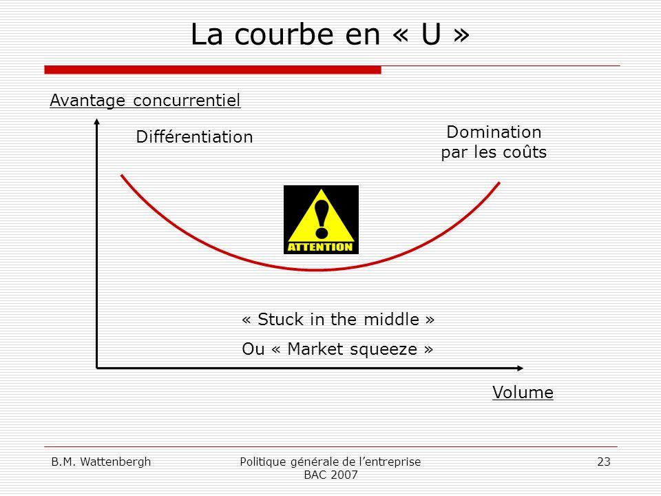 B.M. WattenberghPolitique générale de lentreprise BAC 2007 23 La courbe en « U » Volume Avantage concurrentiel Domination par les coûts Différentiatio