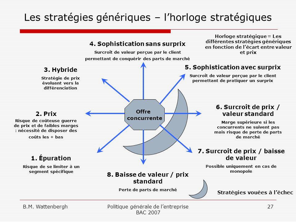 B.M. WattenberghPolitique générale de lentreprise BAC 2007 27 Les stratégies génériques – lhorloge stratégiques Offre concurrente 7. Surcroît de prix
