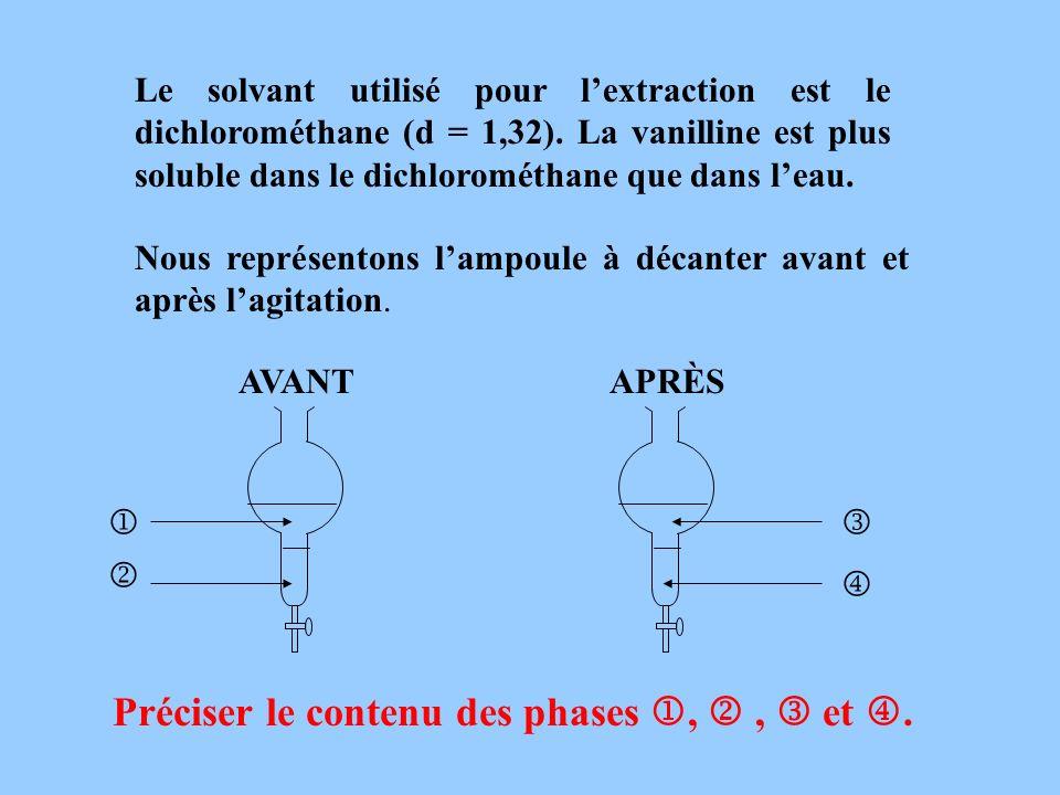 Le solvant utilisé pour lextraction est le dichlorométhane (d = 1,32). La vanilline est plus soluble dans le dichlorométhane que dans leau. Préciser l
