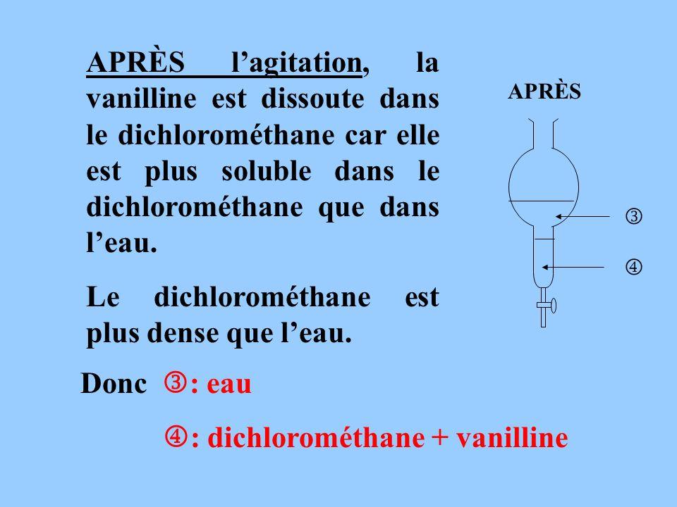 APRÈS lagitation, la vanilline est dissoute dans le dichlorométhane car elle est plus soluble dans le dichlorométhane que dans leau. Le dichlorométhan