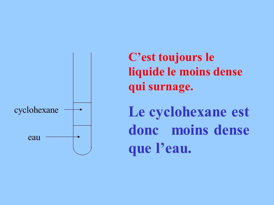 Cest toujours le liquide le moins dense qui surnage. Le cyclohexane est donc moins dense que leau. eau cyclohexane