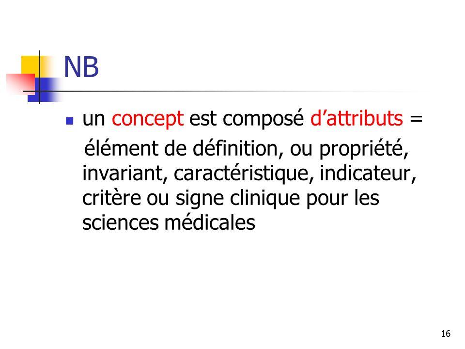 16 NB un concept est composé dattributs = élément de définition, ou propriété, invariant, caractéristique, indicateur, critère ou signe clinique pour