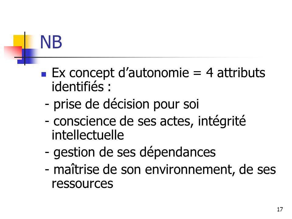 17 NB Ex concept dautonomie = 4 attributs identifiés : - prise de décision pour soi - conscience de ses actes, intégrité intellectuelle - gestion de s