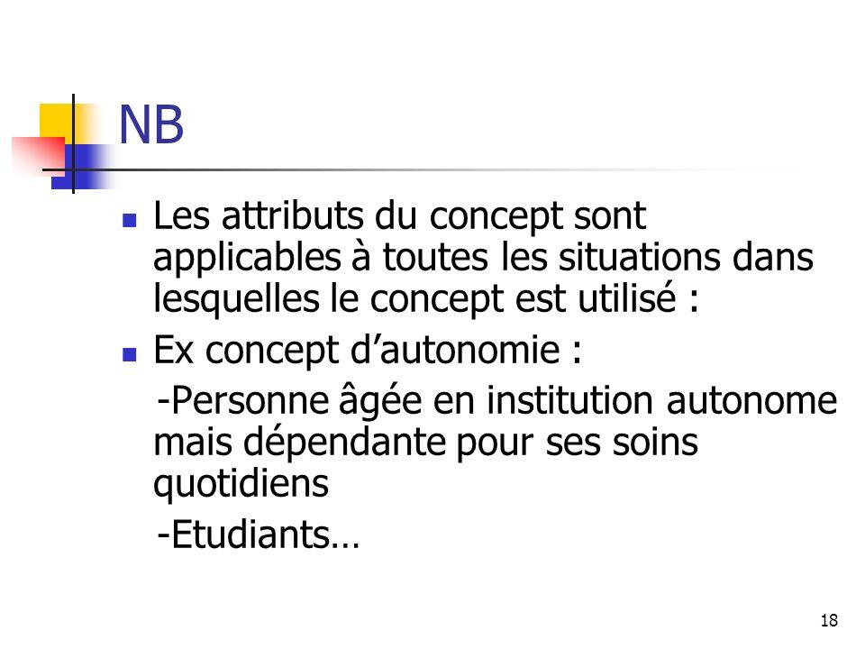 18 NB Les attributs du concept sont applicables à toutes les situations dans lesquelles le concept est utilisé : Ex concept dautonomie : -Personne âgé