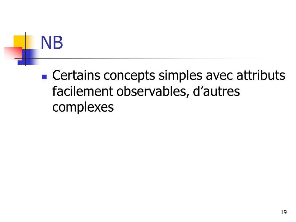 19 NB Certains concepts simples avec attributs facilement observables, dautres complexes