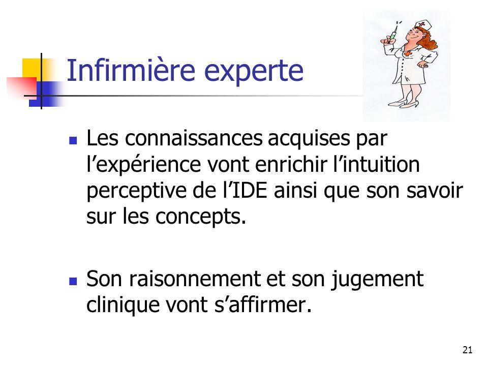 21 Infirmière experte Les connaissances acquises par lexpérience vont enrichir lintuition perceptive de lIDE ainsi que son savoir sur les concepts. So