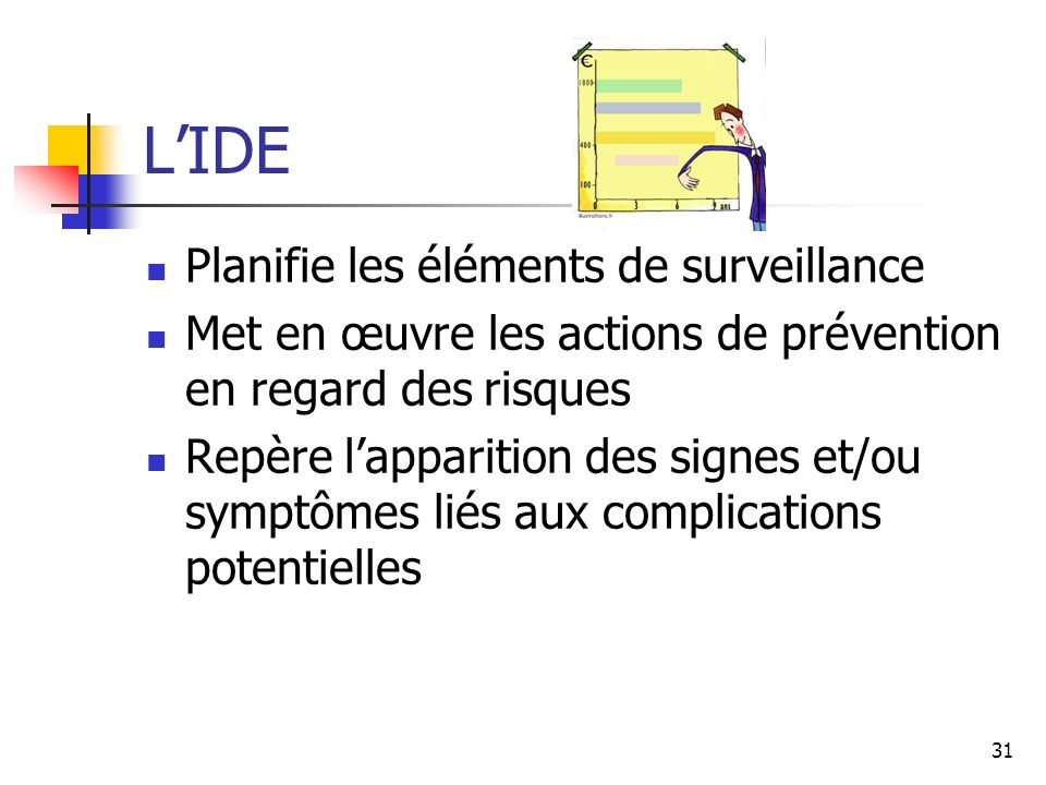 31 LIDE Planifie les éléments de surveillance Met en œuvre les actions de prévention en regard des risques Repère lapparition des signes et/ou symptôm