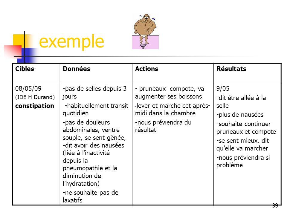 39 exemple CiblesDonnéesActionsRésultats 08/05/09 (IDE H Durand) constipation -pas de selles depuis 3 jours -habituellement transit quotidien -pas de