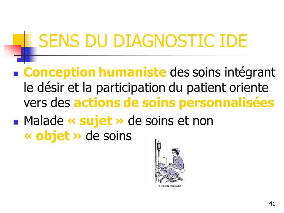 41 SENS DU DIAGNOSTIC IDE Conception humaniste des soins intégrant le désir et la participation du patient oriente vers des actions de soins personnal