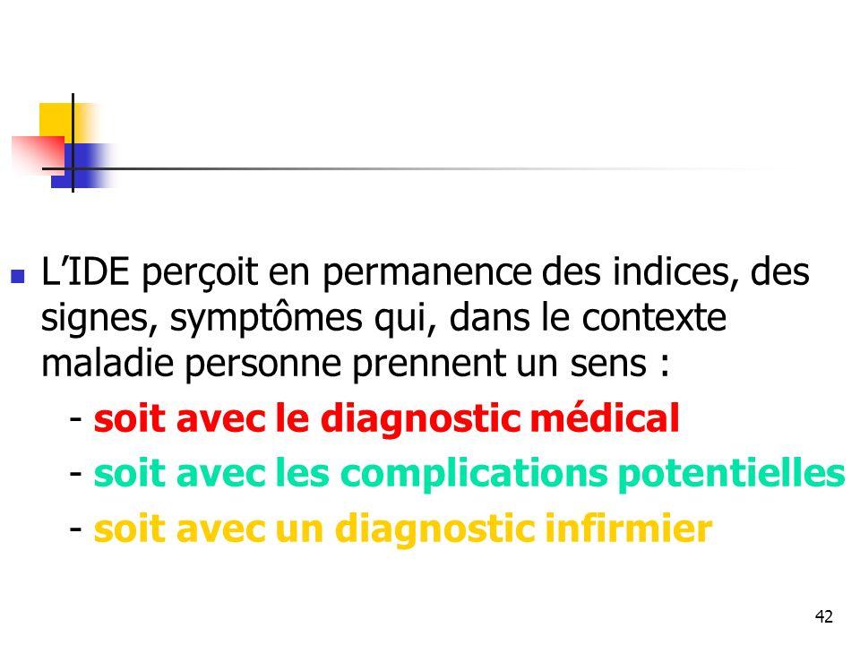 42 LIDE perçoit en permanence des indices, des signes, symptômes qui, dans le contexte maladie personne prennent un sens : - soit avec le diagnostic m