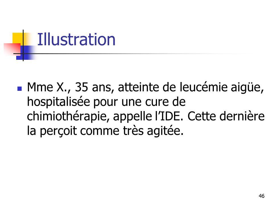 46 Illustration Mme X., 35 ans, atteinte de leucémie aigüe, hospitalisée pour une cure de chimiothérapie, appelle lIDE. Cette dernière la perçoit comm