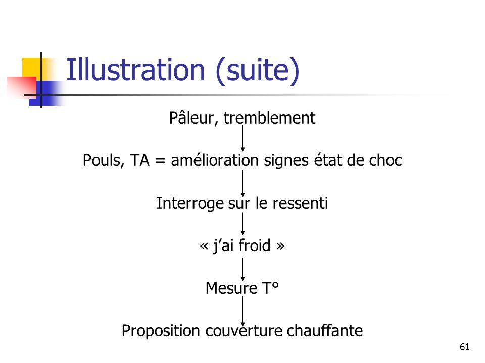 61 Illustration (suite) Pâleur, tremblement Pouls, TA = amélioration signes état de choc Interroge sur le ressenti « jai froid » Mesure T° Proposition