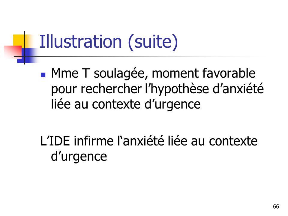 66 Illustration (suite) Mme T soulagée, moment favorable pour rechercher lhypothèse danxiété liée au contexte durgence LIDE infirme lanxiété liée au c
