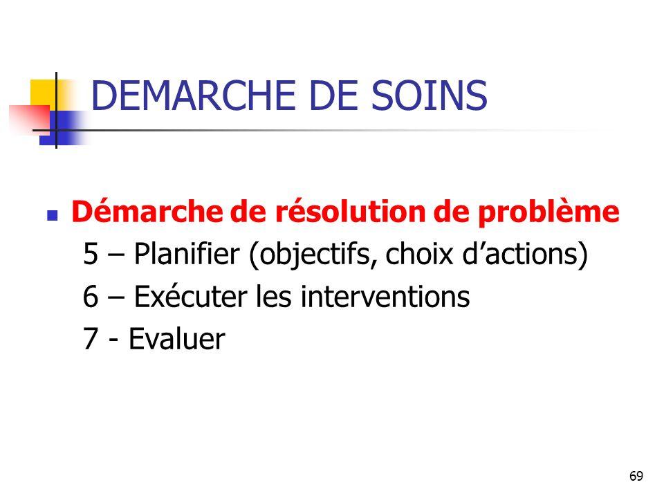69 DEMARCHE DE SOINS Démarche de résolution de problème 5 – Planifier (objectifs, choix dactions) 6 – Exécuter les interventions 7 - Evaluer