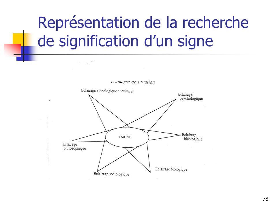 78 Représentation de la recherche de signification dun signe