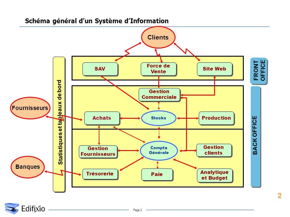 Page 2 Schéma général dun Système dInformation Statistiques et tableaux de bord SAV Force de Vente Site Web Clients Achats Production Stocks Trésoreri